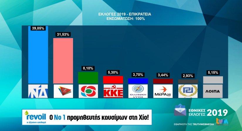 Το τελικό αποτέλεσμα των εθνικών εκλογών 2019 στην επικράτεια