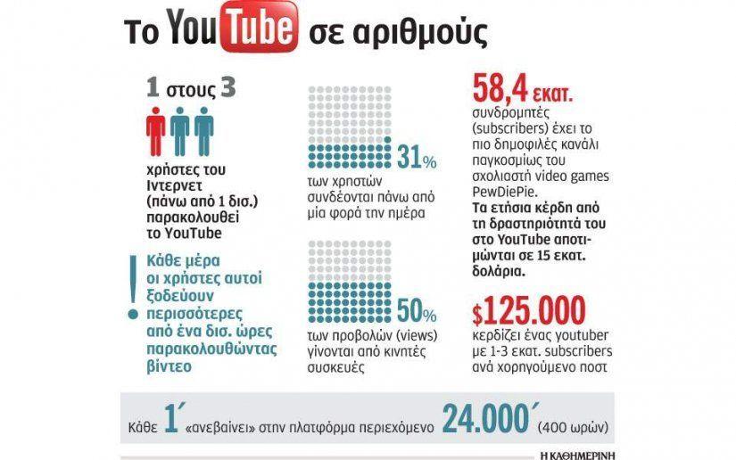 Το YouTube σε αριθμούς