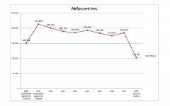 Με εξαίρεση το 2016, από το 2012 μέχρι σήμερα η ακτοπλοϊκή κίνηση παρουσιάζει μικρές αυξομειώσεις