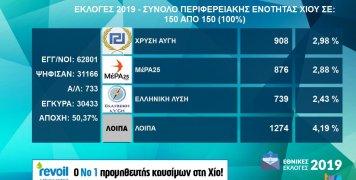 Τα αποτελέσματα εθνικών εκλογών 2019 στην Π.Ε. Χίου
