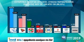 Συγκριτικά εθνικών εκλογών 2015 & 2019 στη Χίο