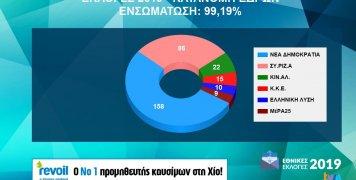 Κατανομή εδρών των εθνικών εκλογών 2019 στην επικράτεια