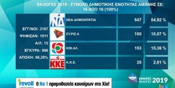 Τα αποτελέσματα εθνικών εκλογών 2019 στη Δ.Ε. Αμανής