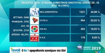 Τα αποτελέσματα εθνικών εκλογών 2019 στη Δ.Ε. Ιωνίας