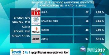 Τα αποτελέσματα εθνικών εκλογών 2019 στη Δ.Ε. Καμποχώρων