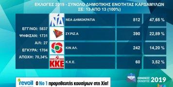 Τα αποτελέσματα εθνικών εκλογών 2019 στη Δ.Ε. Καρδαμύλων