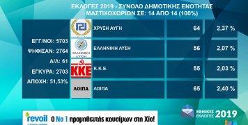 Τα αποτελέσματα εθνικών εκλογών 2019 στη Δ.Ε. Μαστιχοχωρίων