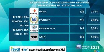 Τα αποτελέσματα εθνικών εκλογών 2019 στη Δ.Ε. Ομηρούπολης