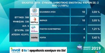 Τα αποτελέσματα εθνικών εκλογών 2019 στο Δήμο Ψαρών