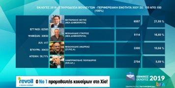 Η σταυροδοσία των οκτώ πρώτων βουλευτών στην Π.Ε. Χίου