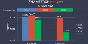 Η συμμετοχή στις δημοτικές εκλογές του Δ. Χίου την τελευταία 10ετία