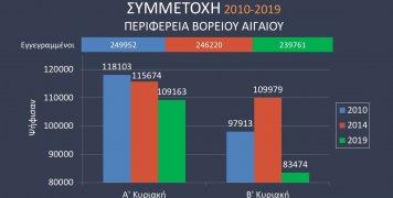 Η συμμετοχή στις περιφερειακές εκλογές Β. Αιγαίου την τελευταία 10ετία
