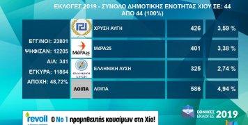 Τα αποτελέσματα εθνικών εκλογών 2019 στη Δ.Ε. Χίου